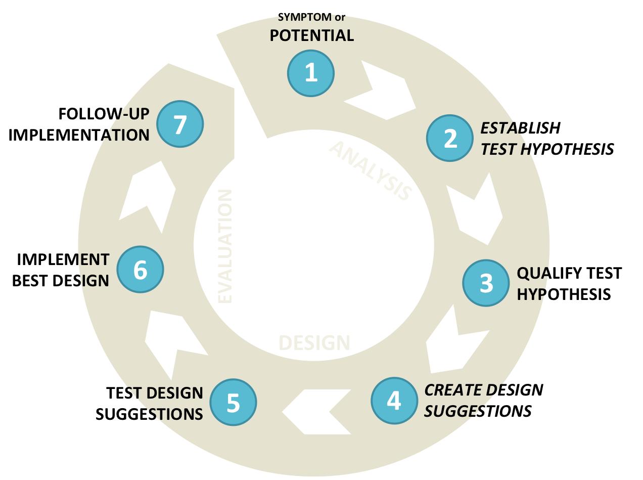 Weboptimeringscyclus